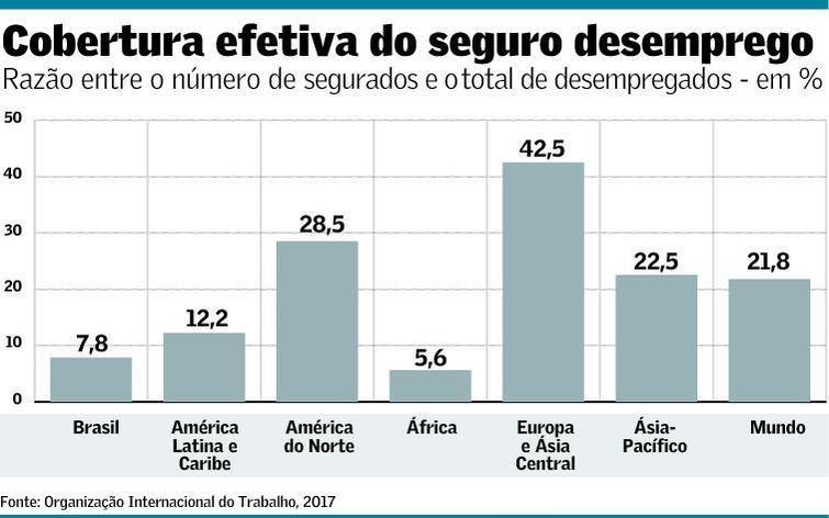Seguro-desemprego é menos eficaz no Brasil.