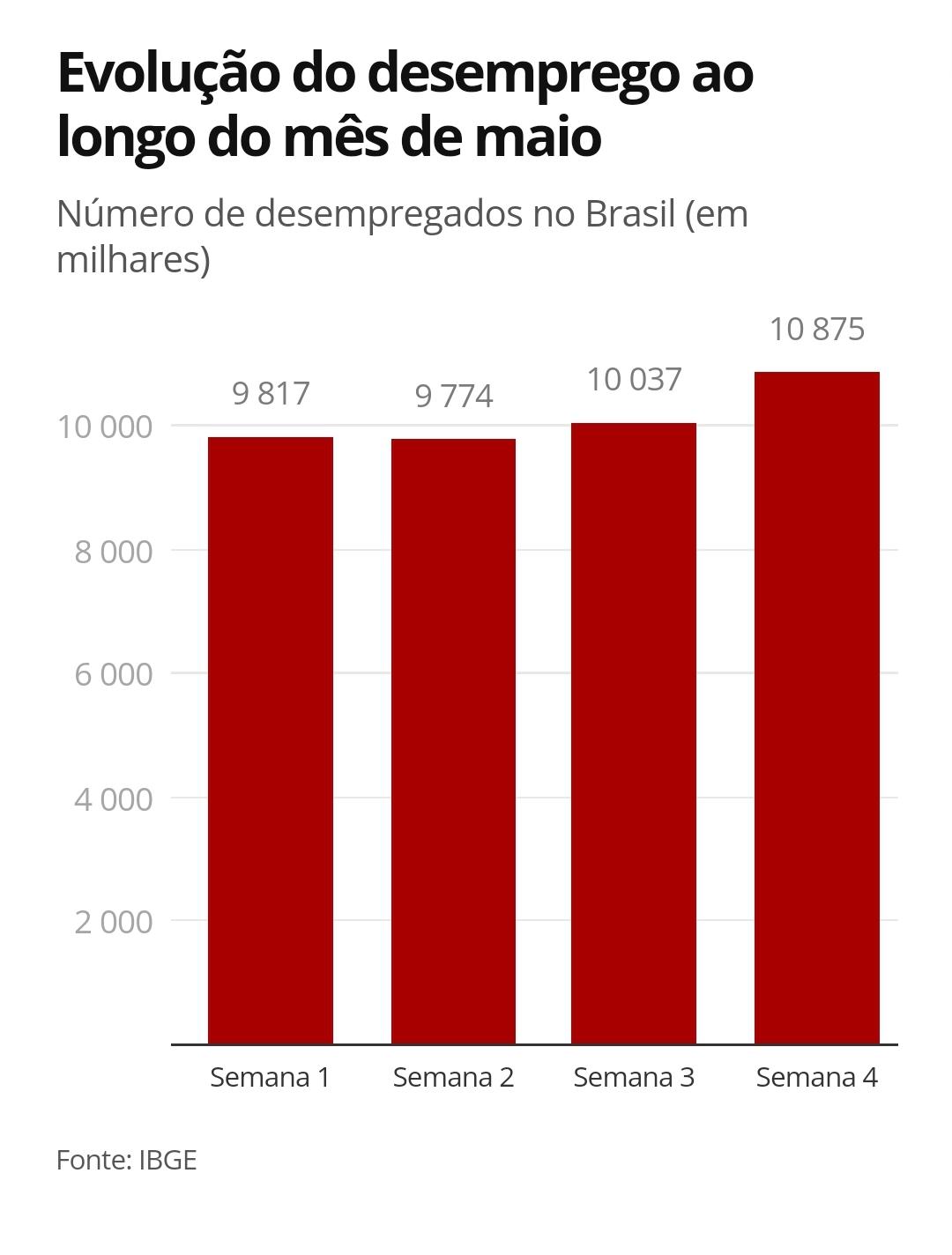 Pandemia fez 1 milhão de brasileiros perderem o emprego em maio, diz IBGE